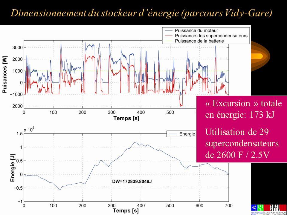 Dimensionnement du stockeur dénergie (parcours Vidy-Gare) « Excursion » totale en énergie: 173 kJ Utilisation de 29 supercondensateurs de 2600 F / 2.5