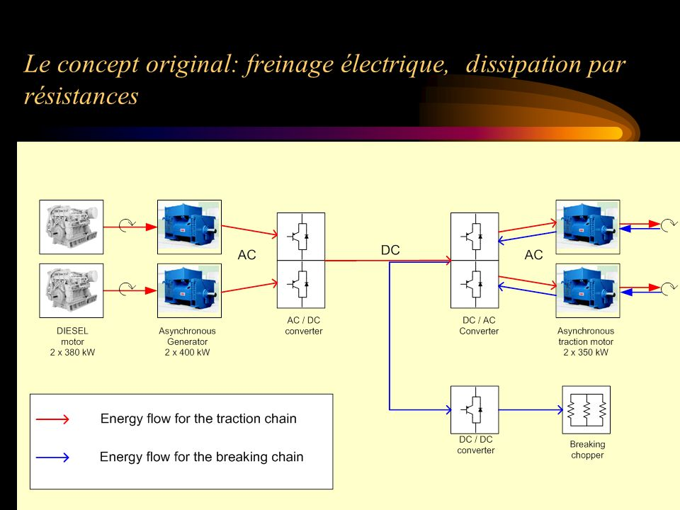 Le concept original: freinage électrique, dissipation par résistances