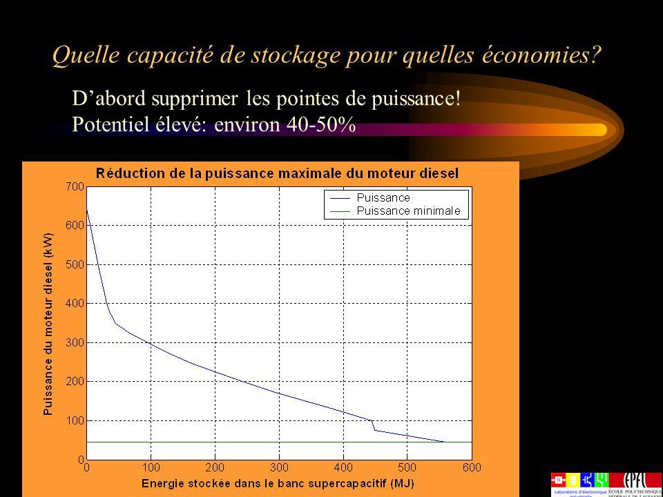 Quelle capacité de stockage pour quelles économies? Dabord supprimer les pointes de puissance! Potentiel élevé: environ 40-50%