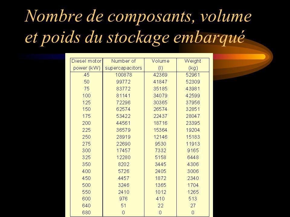 Nombre de composants, volume et poids du stockage embarqué
