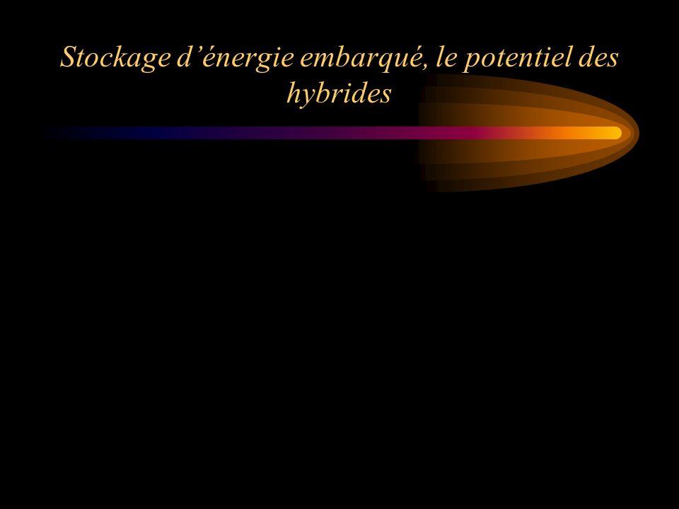Stockage dénergie embarqué, le potentiel des hybrides