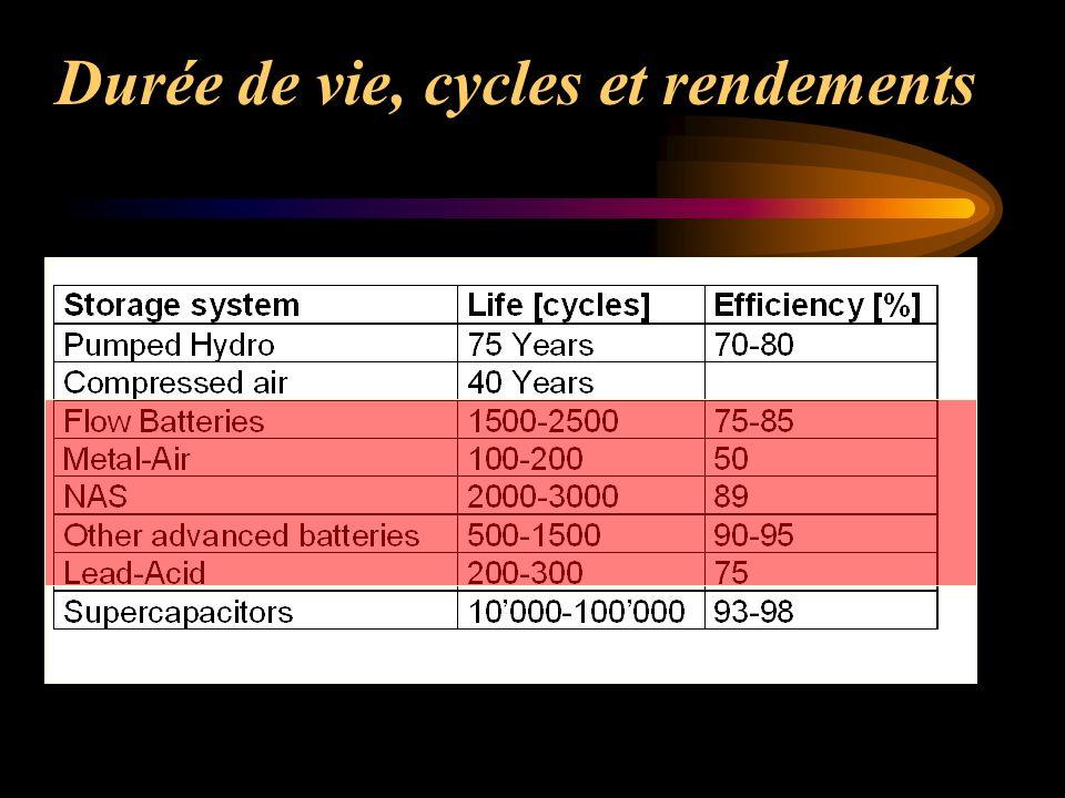 Système de transport : Assistance en puissance Les problèmes rencontrés en propulsion électrique: - Le fonctionnenent à charge partielle des sources embarquées (rendement, émissions) - La dissipation des énergies de freinage -Les coûts des sources alternatives embarquées, (dimensionnement pour la puissance de pointe, exemple de la pile à combustible)