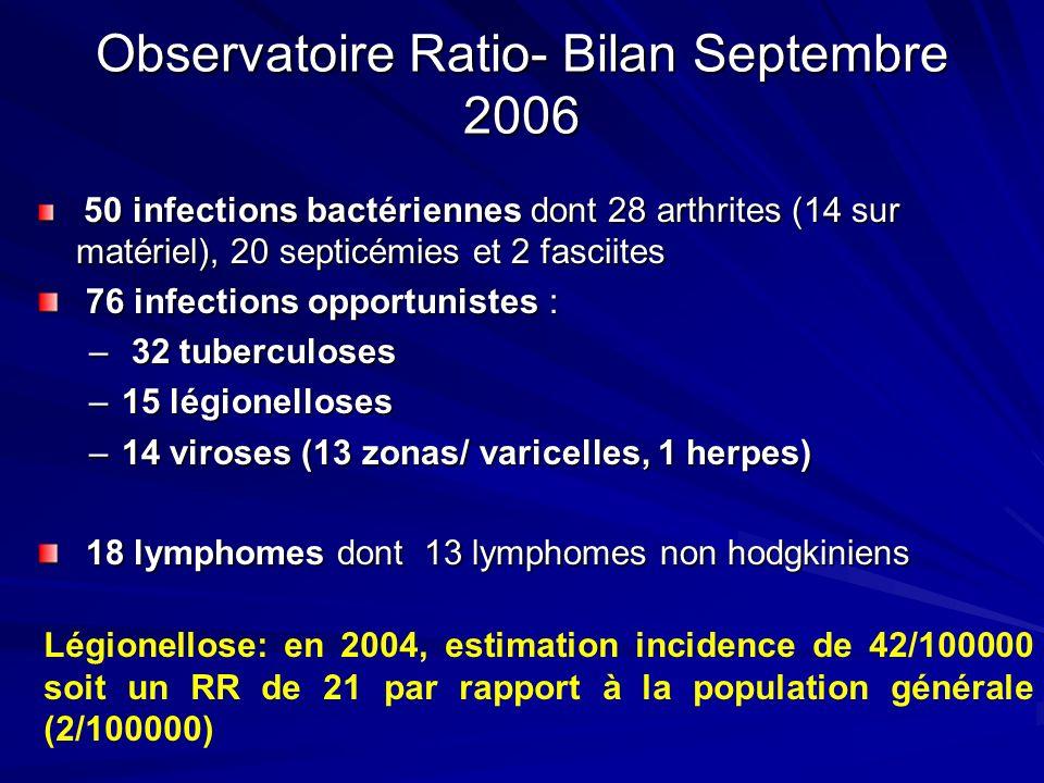 Observatoire Ratio- Bilan Septembre 2006 50 infections bactériennes dont 28 arthrites (14 sur matériel), 20 septicémies et 2 fasciites 50 infections b