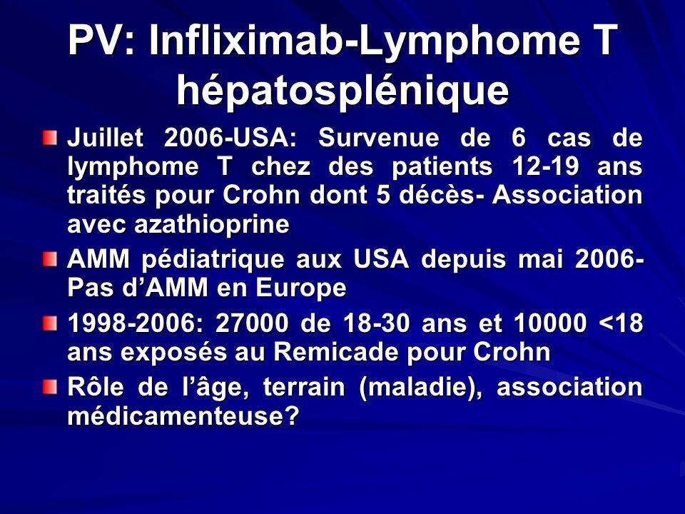 PV: Infliximab-Lymphome T hépatosplénique Juillet 2006-USA: Survenue de 6 cas de lymphome T chez des patients 12-19 ans traités pour Crohn dont 5 décè