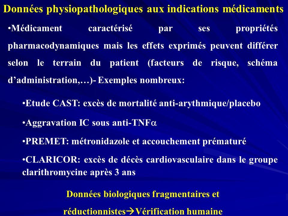 Données physiopathologiques aux indications médicaments Médicament caractérisé par ses propriétés pharmacodynamiques mais les effets exprimés peuvent