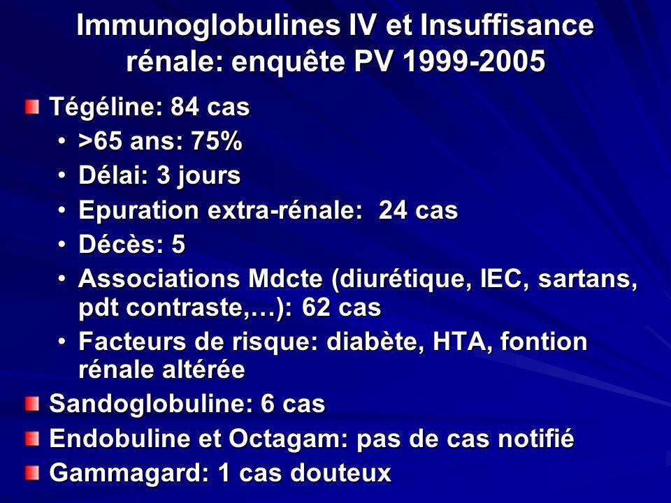 Immunoglobulines IV et Insuffisance rénale: enquête PV 1999-2005 Tégéline: 84 cas >65 ans: 75%>65 ans: 75% Délai: 3 joursDélai: 3 jours Epuration extr