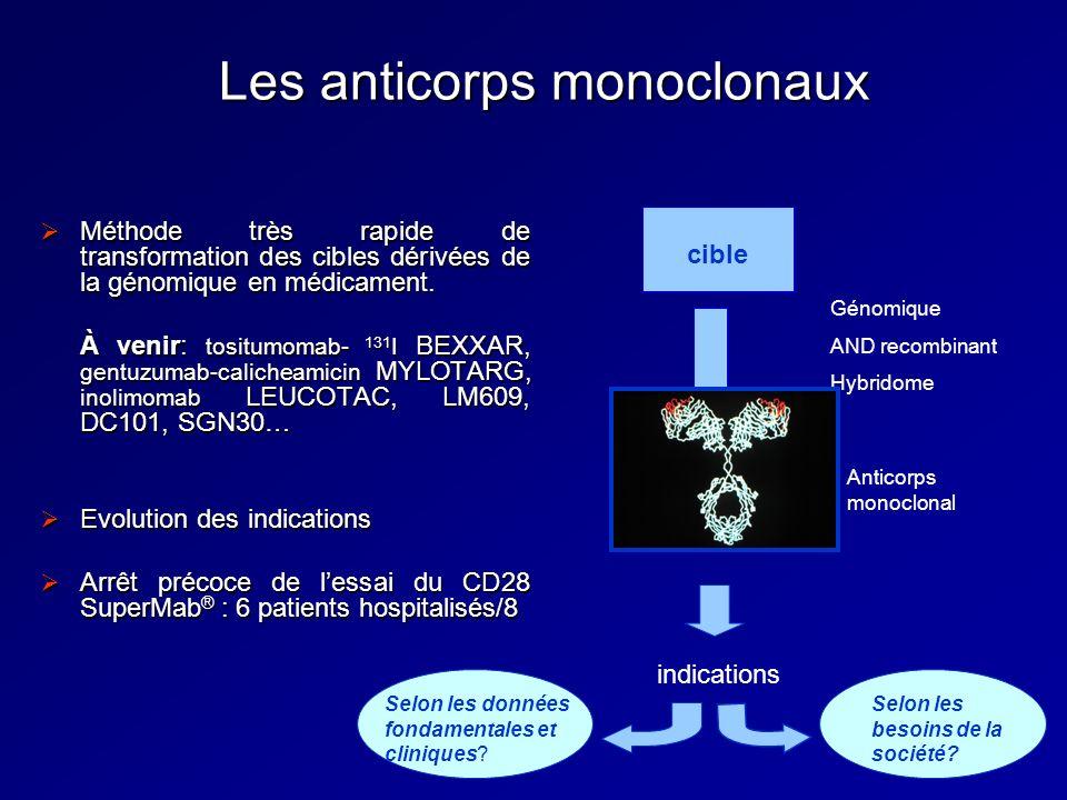 Les anticorps monoclonaux Méthode très rapide de transformation des cibles dérivées de la génomique en médicament. Méthode très rapide de transformati