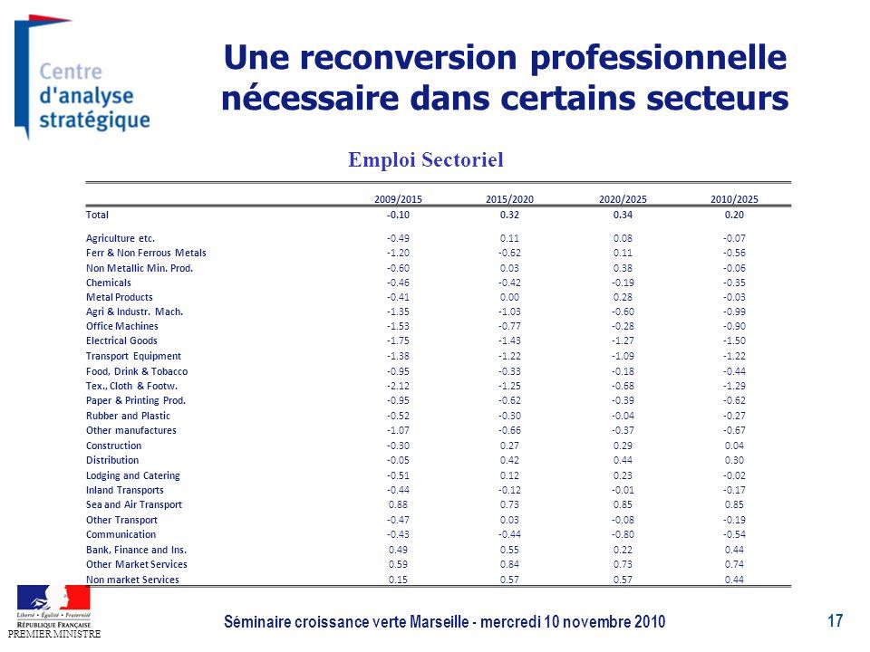 17 PREMIER MINISTRE Séminaire croissance verte Marseille - mercredi 10 novembre 2010 Une reconversion professionnelle nécessaire dans certains secteurs Emploi Sectoriel 2009/20152015/20202020/20252010/2025 Total-0.100.320.340.20 Agriculture etc.-0.490.110.08-0.07 Ferr & Non Ferrous Metals-1.20-0.620.11-0.56 Non Metallic Min.
