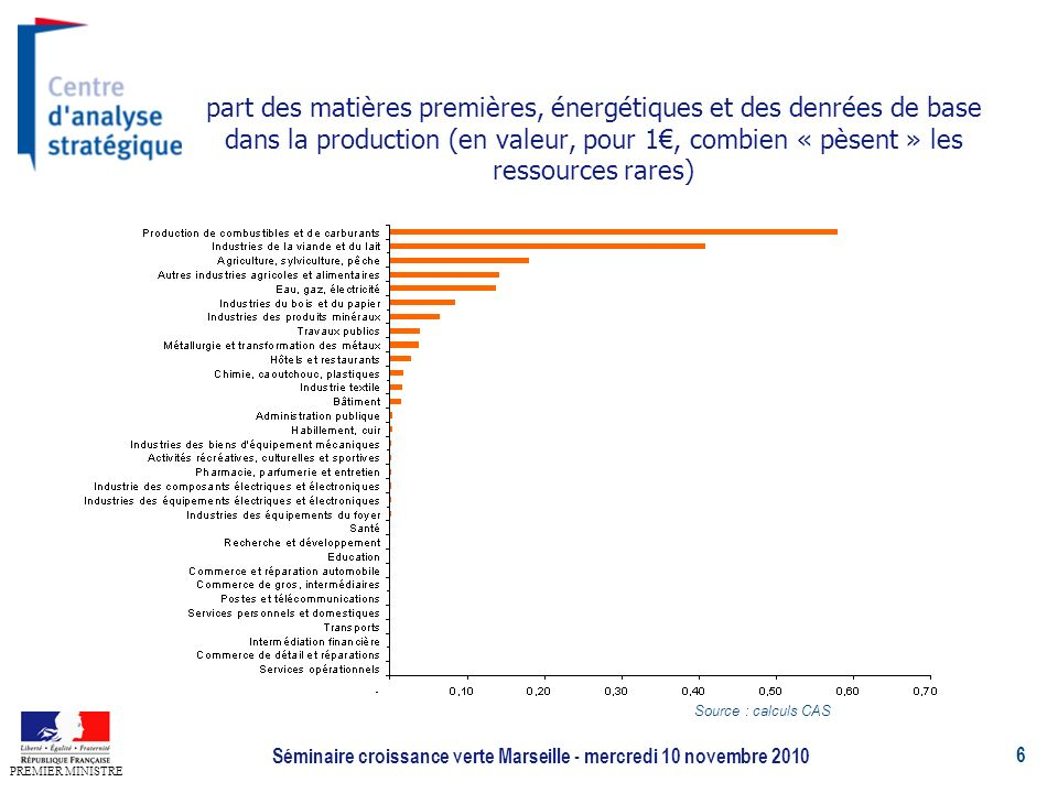6 PREMIER MINISTRE Séminaire croissance verte Marseille - mercredi 10 novembre 2010 part des matières premières, énergétiques et des denrées de base dans la production (en valeur, pour 1, combien « pèsent » les ressources rares) Source : calculs CAS