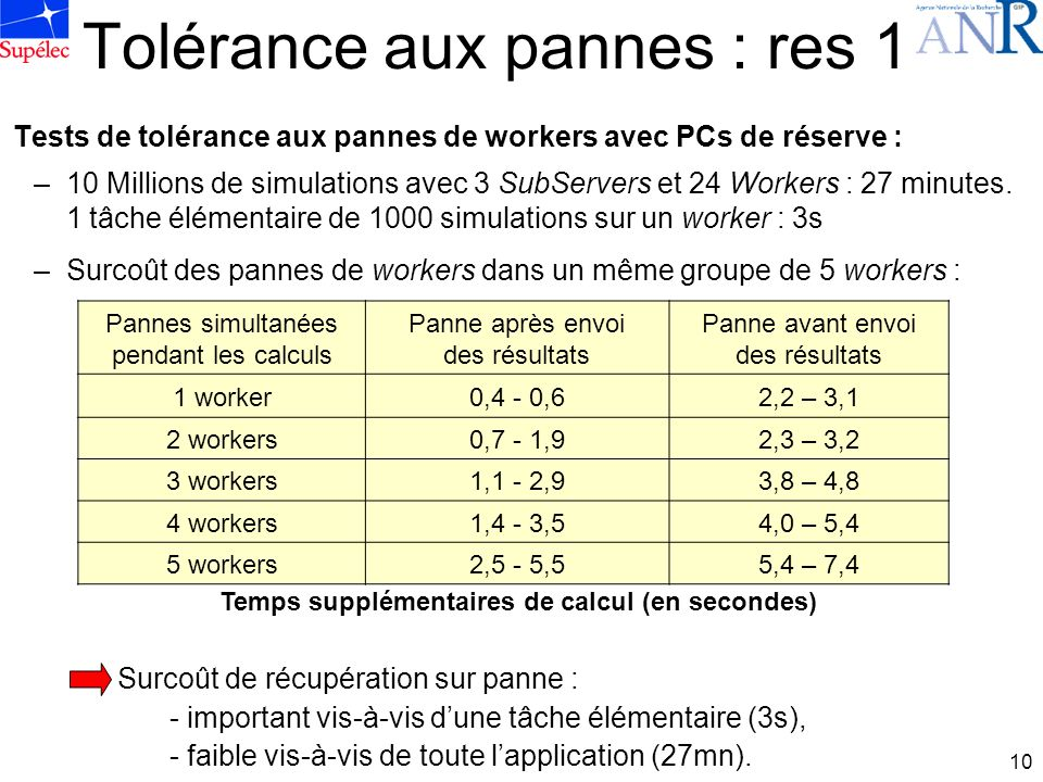10 Tolérance aux pannes : res 1 Tests de tolérance aux pannes de workers avec PCs de réserve : –10 Millions de simulations avec 3 SubServers et 24 Workers : 27 minutes.