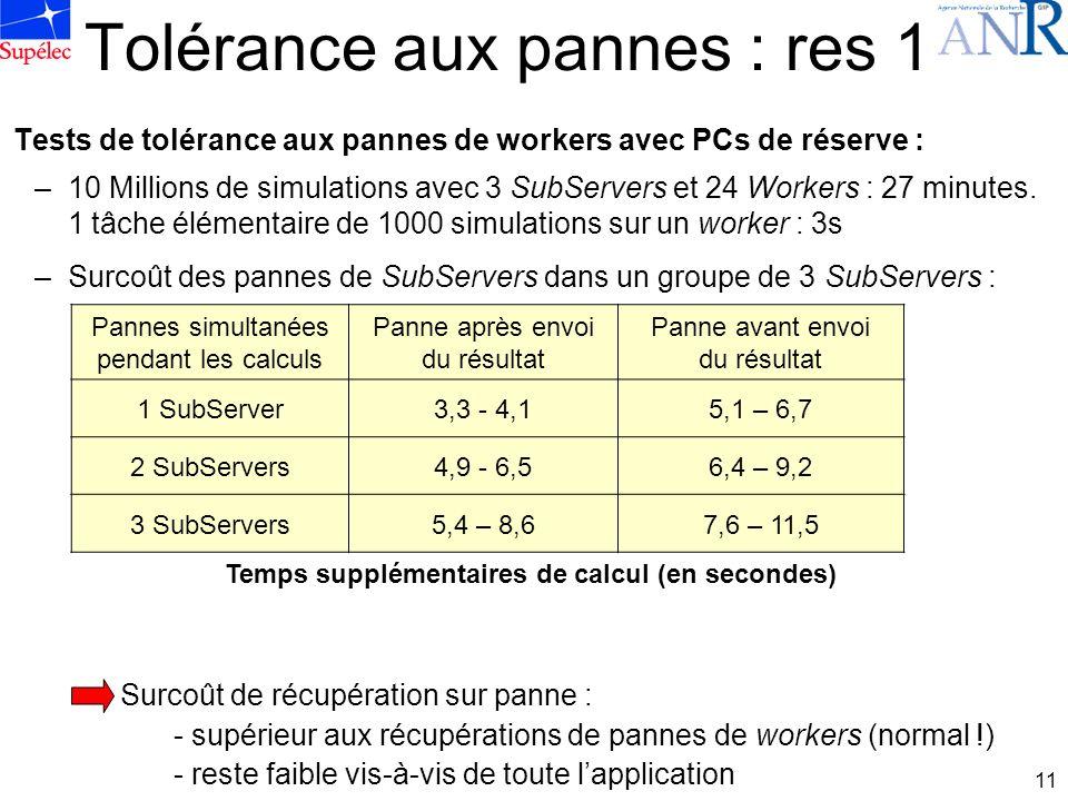 11 Tolérance aux pannes : res 1 Tests de tolérance aux pannes de workers avec PCs de réserve : –10 Millions de simulations avec 3 SubServers et 24 Workers : 27 minutes.