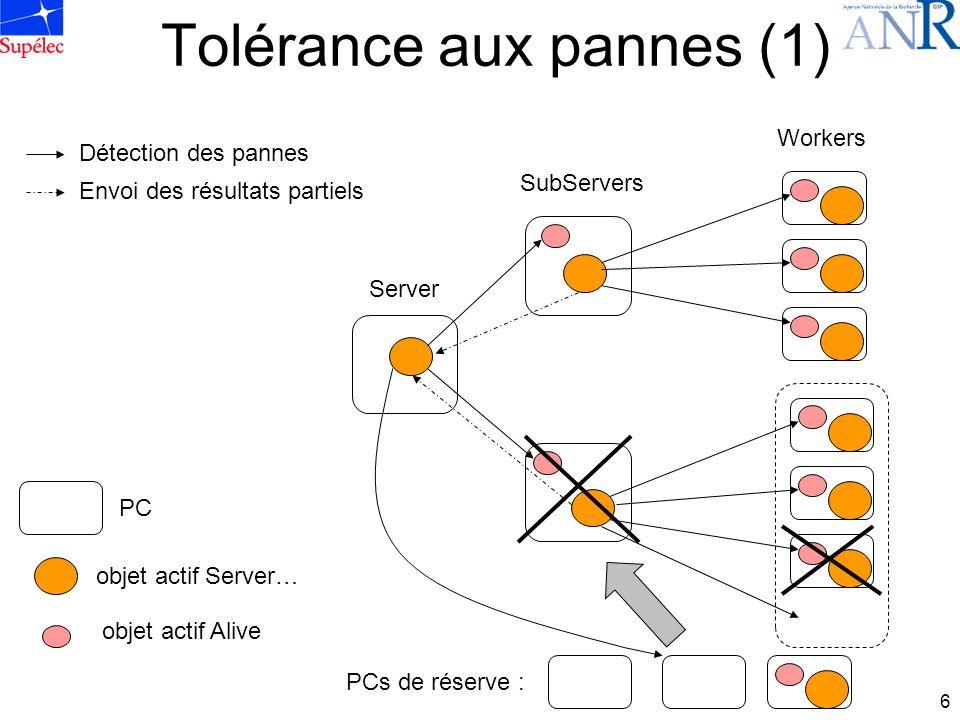 6 Tolérance aux pannes (1) PC objet actif Server… objet actif Alive PCs de réserve : Détection des pannes Envoi des résultats partiels Server SubServers Workers