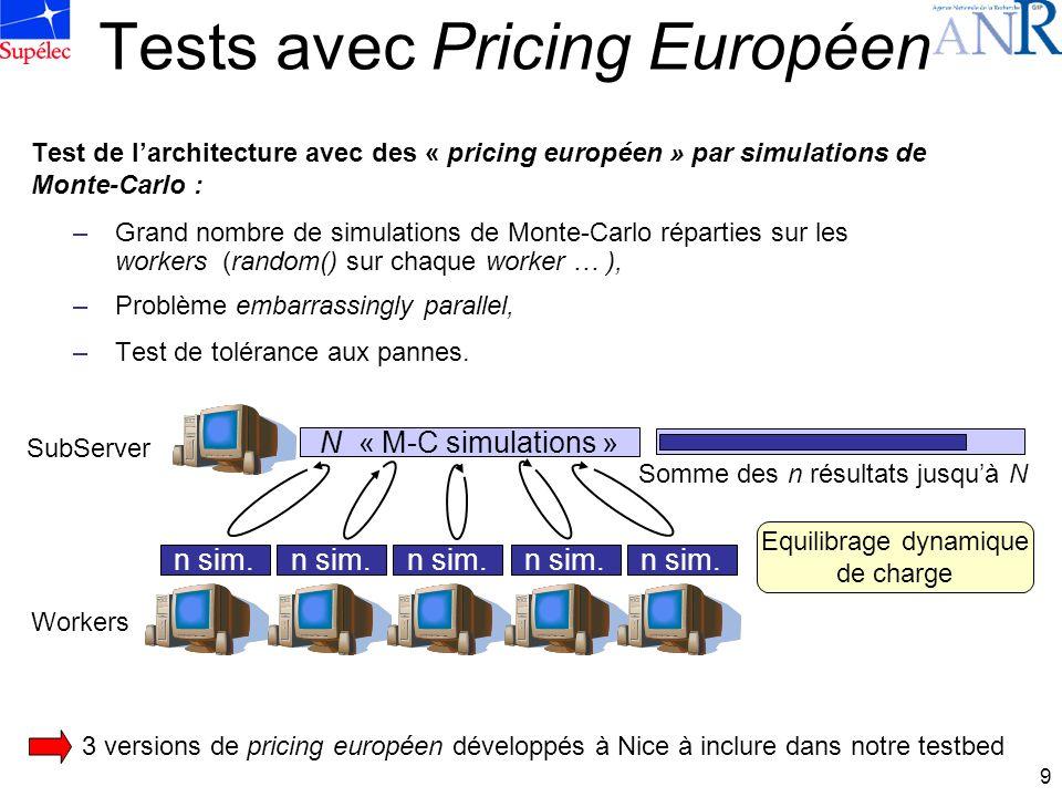 9 Tests avec Pricing Européen Test de larchitecture avec des « pricing européen » par simulations de Monte-Carlo : –Grand nombre de simulations de Monte-Carlo réparties sur les workers (random() sur chaque worker … ), –Problème embarrassingly parallel, –Test de tolérance aux pannes.