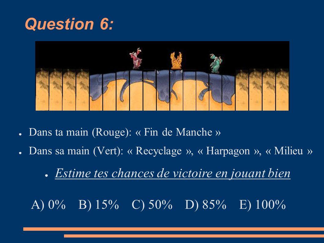Question 6: Dans ta main (Rouge): « Fin de Manche » Dans sa main (Vert): « Recyclage », « Harpagon », « Milieu » Estime tes chances de victoire en jouant bien A) 0% B) 15% C) 50% D) 85% E) 100%