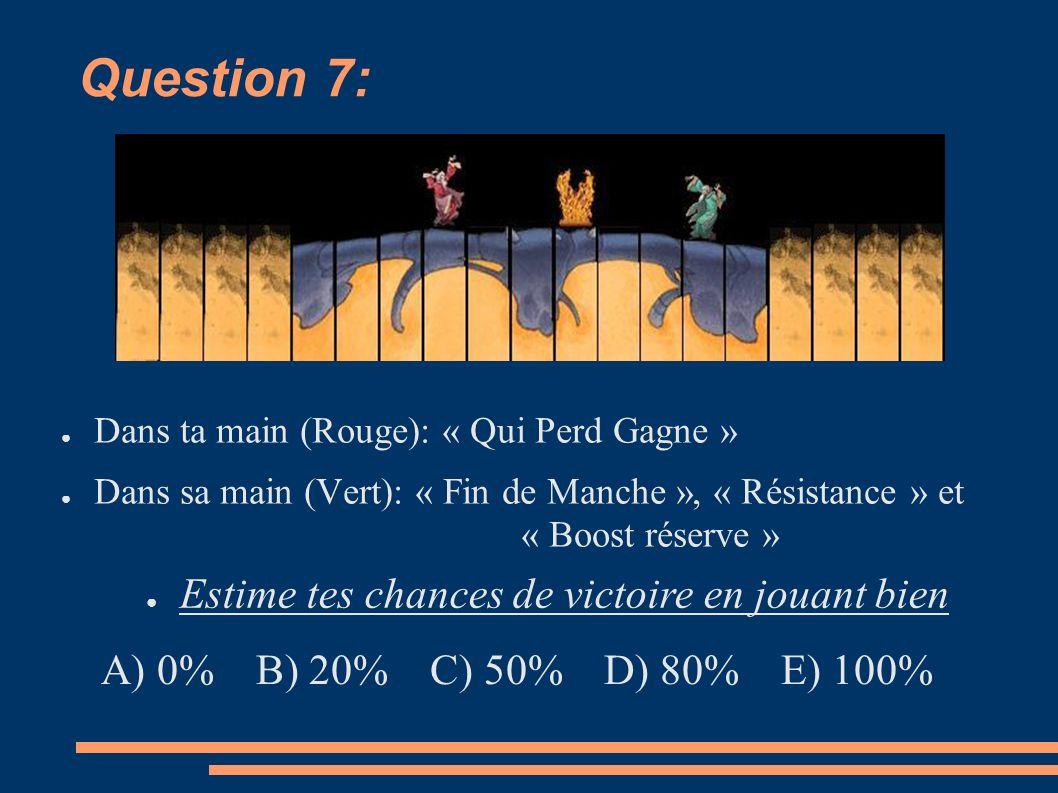 Question 7: Dans ta main (Rouge): « Qui Perd Gagne » Dans sa main (Vert): « Fin de Manche », « Résistance » et « Boost réserve » Estime tes chances de victoire en jouant bien A) 0% B) 20% C) 50% D) 80% E) 100%
