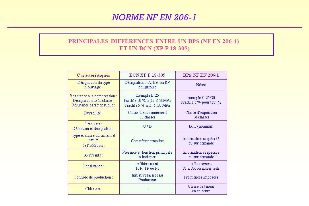 NORME NF EN 206-1 PRINCIPALES DIFFÉRENCES ENTRE UN BPS (NF EN 206-1) ET UN BCN (XP P 18-305)