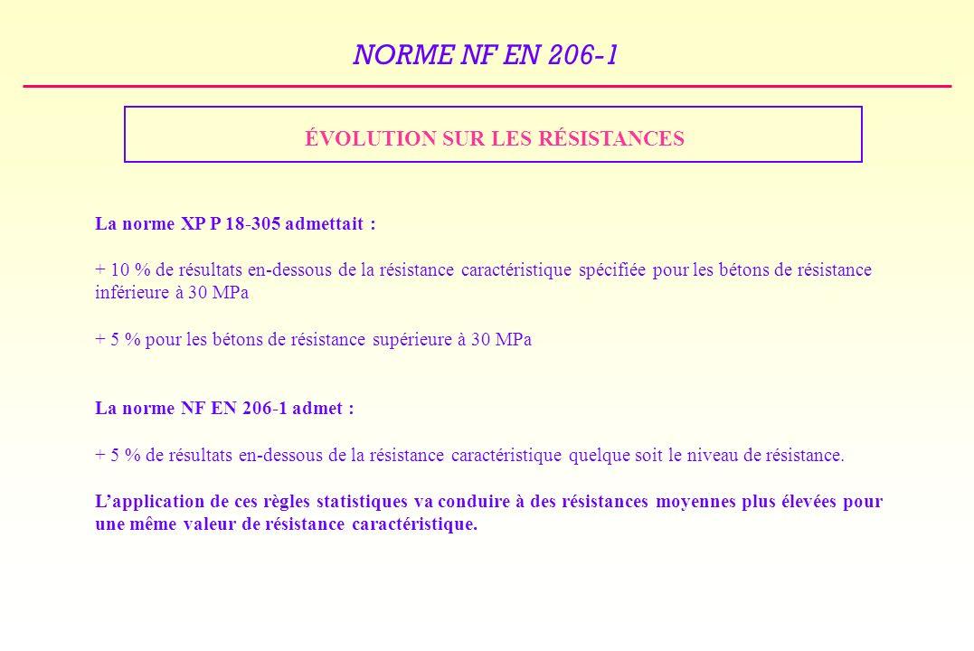 NORME NF EN 206-1 ÉVOLUTION SUR LES RÉSISTANCES La norme XP P 18-305 admettait : + 10 % de résultats en-dessous de la résistance caractéristique spécifiée pour les bétons de résistance inférieure à 30 MPa + 5 % pour les bétons de résistance supérieure à 30 MPa La norme NF EN 206-1 admet : + 5 % de résultats en-dessous de la résistance caractéristique quelque soit le niveau de résistance.