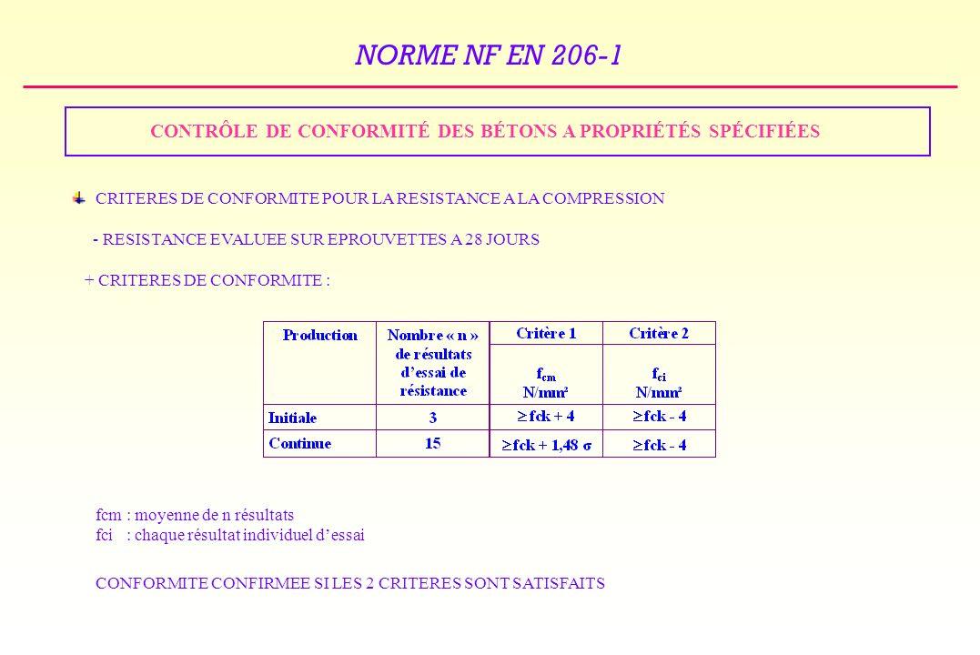 NORME NF EN 206-1 CONTRÔLE DE CONFORMITÉ DES BÉTONS A PROPRIÉTÉS SPÉCIFIÉES CRITERES DE CONFORMITE POUR LA RESISTANCE A LA COMPRESSION - RESISTANCE EVALUEE SUR EPROUVETTES A 28 JOURS + CRITERES DE CONFORMITE : fcm : moyenne de n résultats fci : chaque résultat individuel dessai CONFORMITE CONFIRMEE SI LES 2 CRITERES SONT SATISFAITS