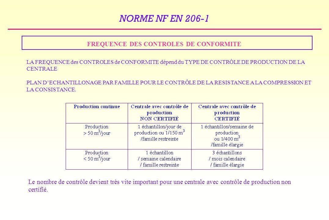 NORME NF EN 206-1 FREQUENCE DES CONTROLES DE CONFORMITE LA FREQUENCE des CONTROLES de CONFORMITE dépend du TYPE DE CONTRÔLE DE PRODUCTION DE LA CENTRALE PLAN DECHANTILLONAGE PAR FAMILLE POUR LE CONTRÔLE DE LA RESISTANCE A LA COMPRESSION ET LA CONSISTANCE.
