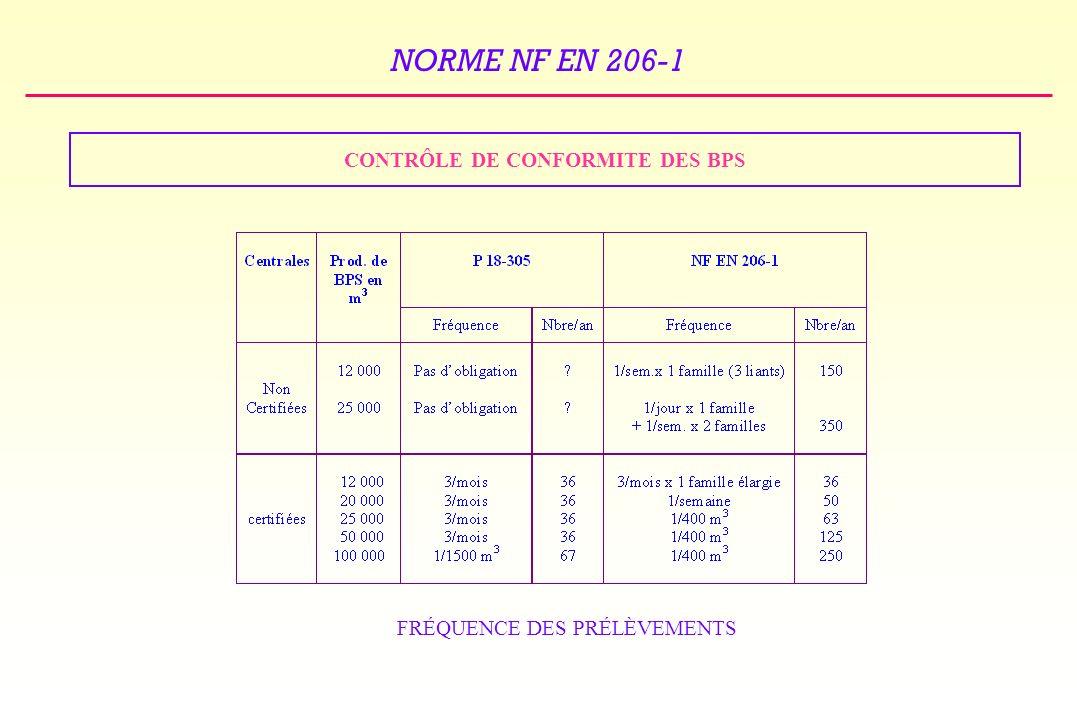 NORME NF EN 206-1 CONTRÔLE DE CONFORMITE DES BPS FRÉQUENCE DES PRÉLÈVEMENTS