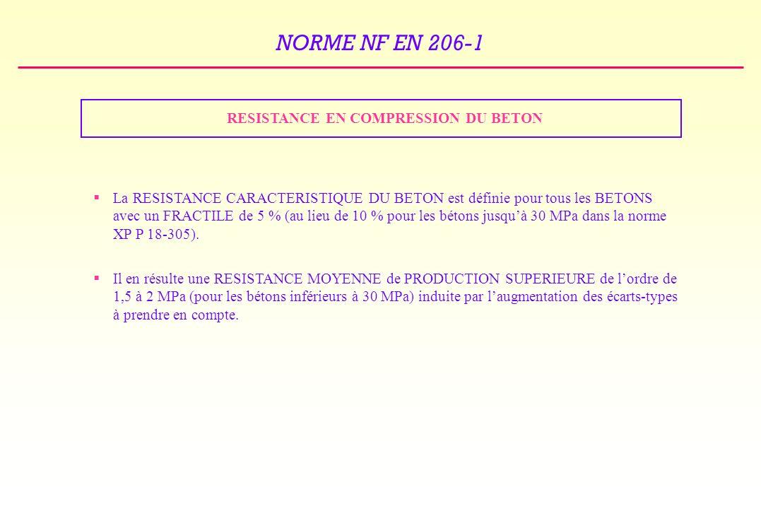 NORME NF EN 206-1 RESISTANCE EN COMPRESSION DU BETON La RESISTANCE CARACTERISTIQUE DU BETON est définie pour tous les BETONS avec un FRACTILE de 5 % (au lieu de 10 % pour les bétons jusquà 30 MPa dans la norme XP P 18-305).