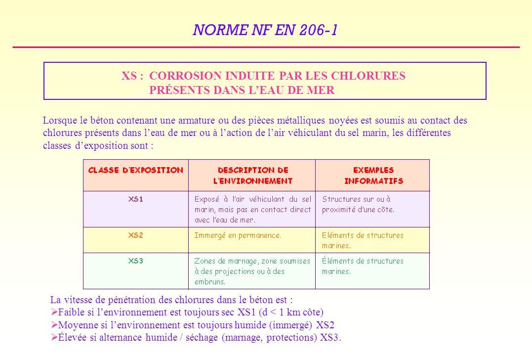 NORME NF EN 206-1 XS : CORROSION INDUITE PAR LES CHLORURES PRÉSENTS DANS LEAU DE MER Lorsque le béton contenant une armature ou des pièces métalliques noyées est soumis au contact des chlorures présents dans leau de mer ou à laction de lair véhiculant du sel marin, les différentes classes dexposition sont : La vitesse de pénétration des chlorures dans le béton est : Faible si lenvironnement est toujours sec XS1 (d < 1 km côte) Moyenne si lenvironnement est toujours humide (immergé) XS2 Élevée si alternance humide / séchage (marnage, protections) XS3.