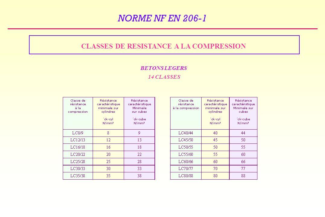 NORME NF EN 206-1 CLASSES DE RESISTANCE A LA COMPRESSION BETONS LEGERS 14 CLASSES