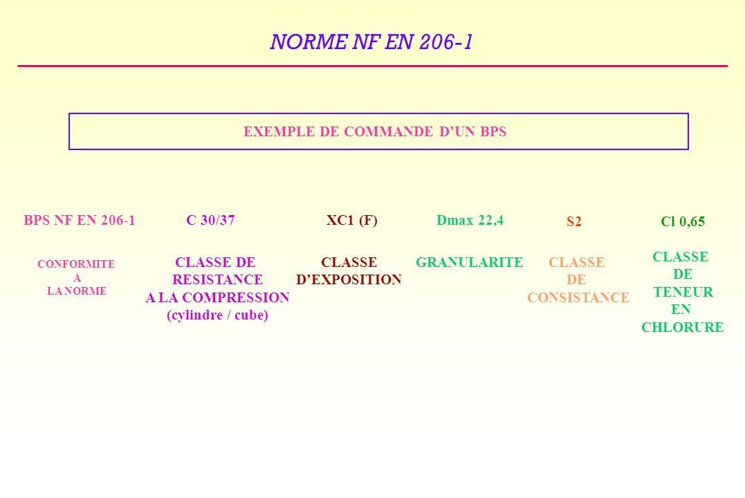 NORME NF EN 206-1 EXEMPLE DE COMMANDE DUN BPS BPS NF EN 206-1C 30/37XC1 (F)Dmax 22,4 S2Cl 0,65 CONFORMITE A LA NORME CLASSE DE RESISTANCE A LA COMPRESSION (cylindre / cube) CLASSE DEXPOSITION GRANULARITECLASSE DE CONSISTANCE CLASSE DE TENEUR EN CHLORURE