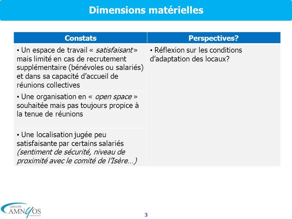 3 Dimensions matérielles ConstatsPerspectives? Un espace de travail « satisfaisant » mais limité en cas de recrutement supplémentaire (bénévoles ou sa