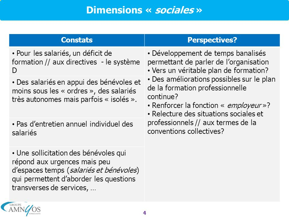 5 Dimensions organisationnelles ConstatsPerspectives.