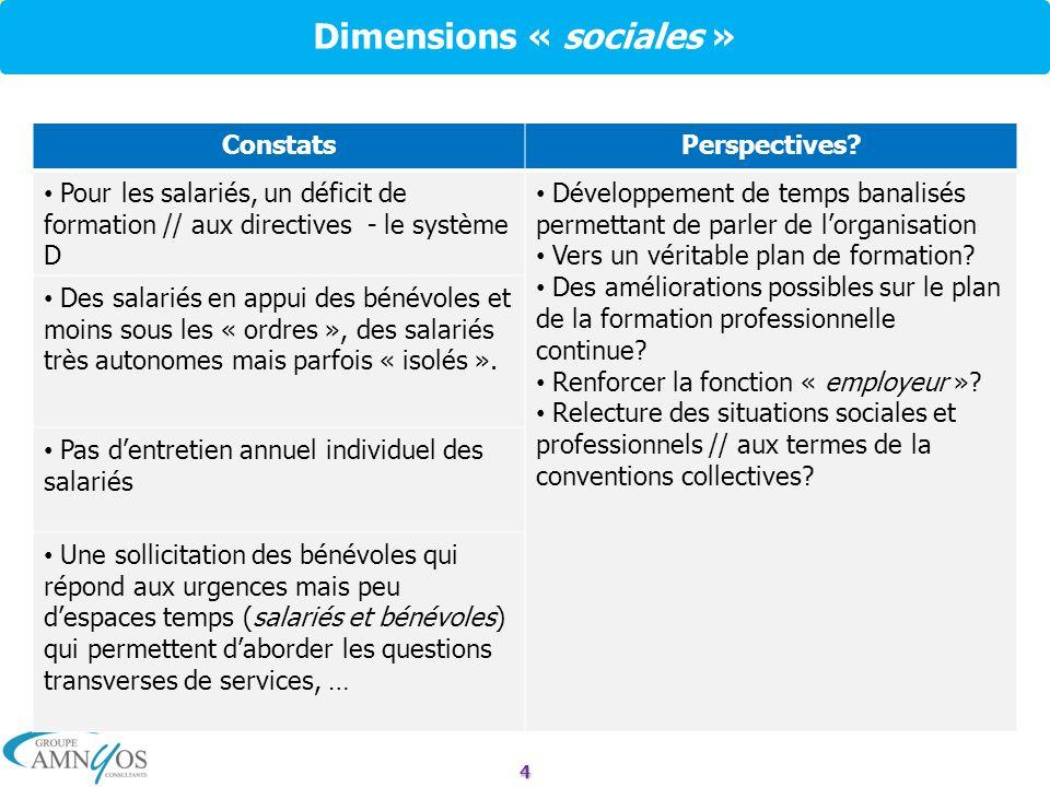 4 Dimensions « sociales » ConstatsPerspectives? Pour les salariés, un déficit de formation // aux directives - le système D Développement de temps ban