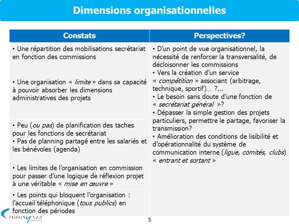 5 Dimensions organisationnelles ConstatsPerspectives? Une répartition des mobilisations secrétariat en fonction des commissions Dun point de vue organ