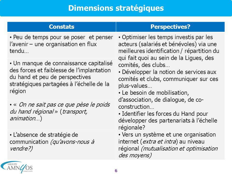 6 Dimensions stratégiques ConstatsPerspectives? Peu de temps pour se poser et penser lavenir – une organisation en flux tendu… Optimiser les temps inv