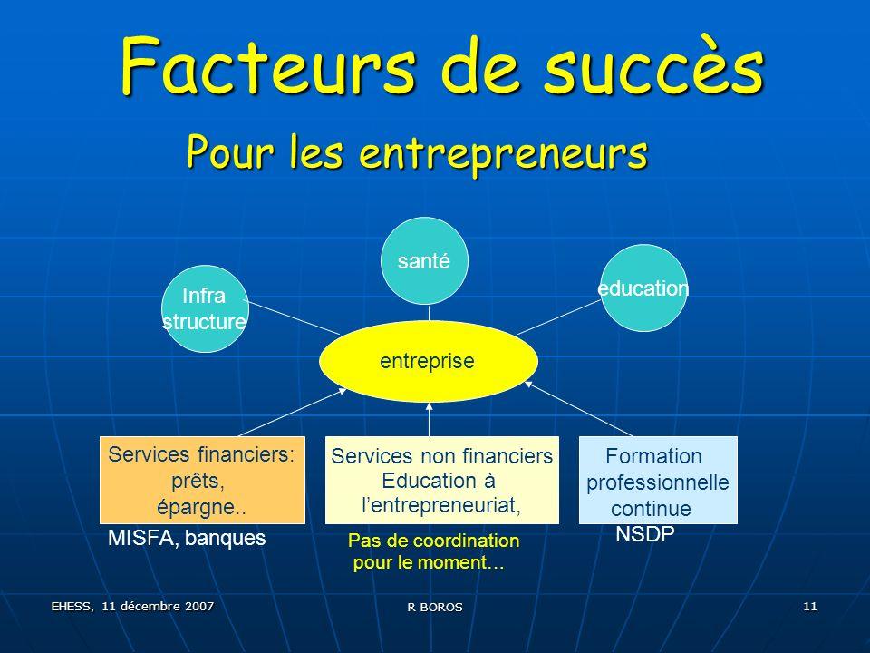 EHESS, 11 décembre 2007 R BOROS 11 Facteurs de succès Pour les entrepreneurs entreprise Services financiers: prêts, épargne..