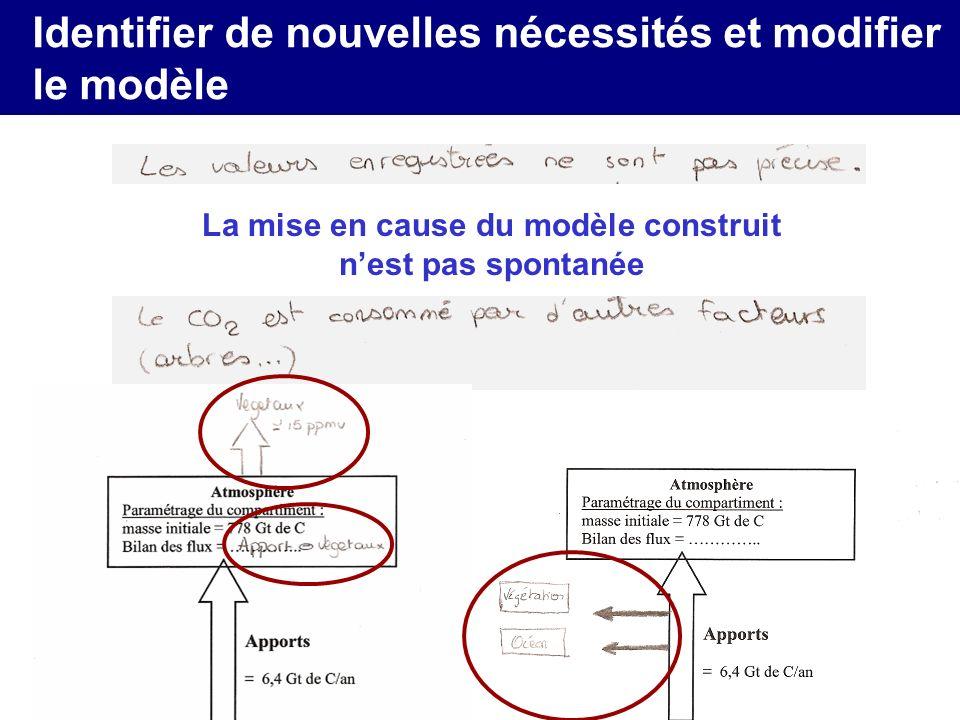 Identifier de nouvelles nécessités et modifier le modèle La mise en cause du modèle construit nest pas spontanée