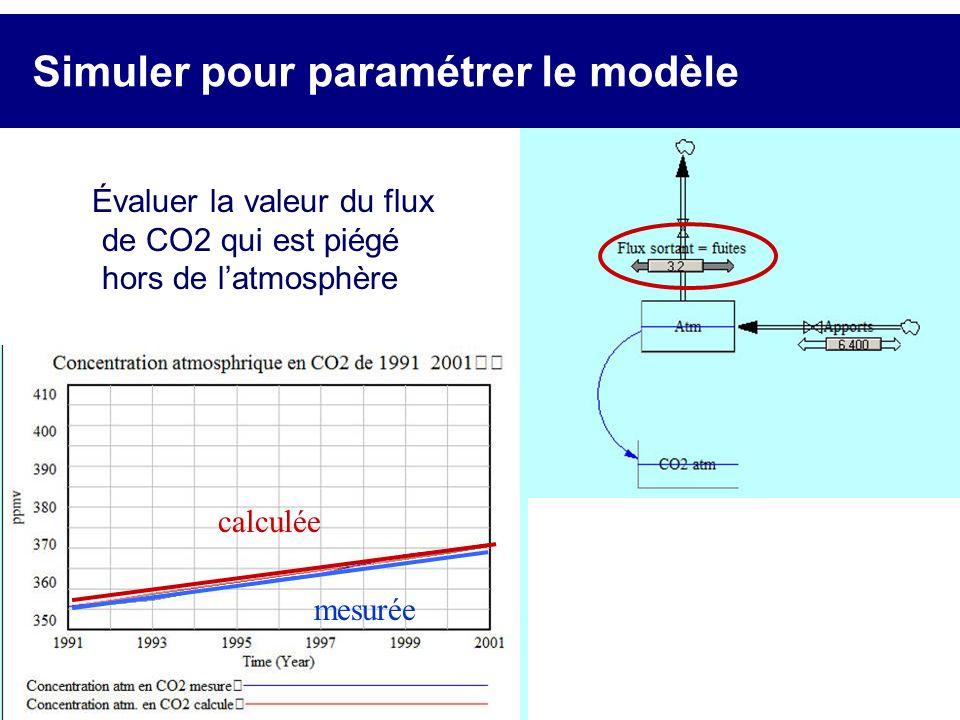 Simuler pour paramétrer le modèle Évaluer la valeur du flux de CO2 qui est piégé hors de latmosphère calculée mesurée calculée mesurée calculée mesuré
