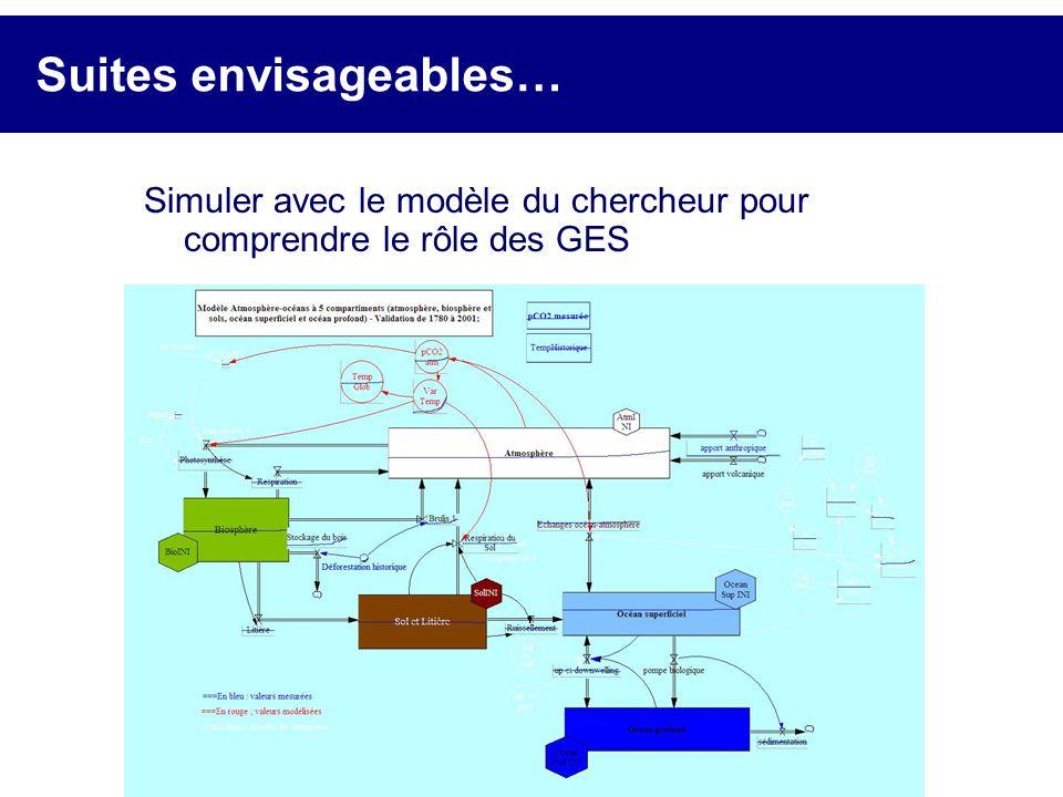 Suites envisageables… Simuler avec le modèle du chercheur pour comprendre le rôle des GES