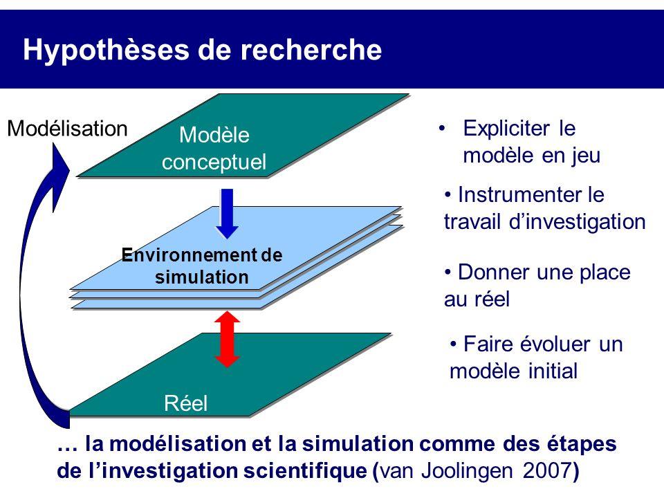 Hypothèses de recherche Réel Modèle théorique Environnement de simulation Modèle conceptuel Expliciter le modèle en jeu Instrumenter le travail dinves