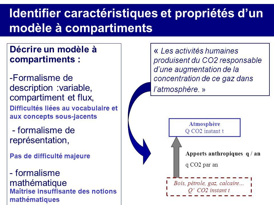 Identifier caractéristiques et propriétés dun modèle à compartiments Décrire un modèle à compartiments : -Formalisme de description :variable, compart