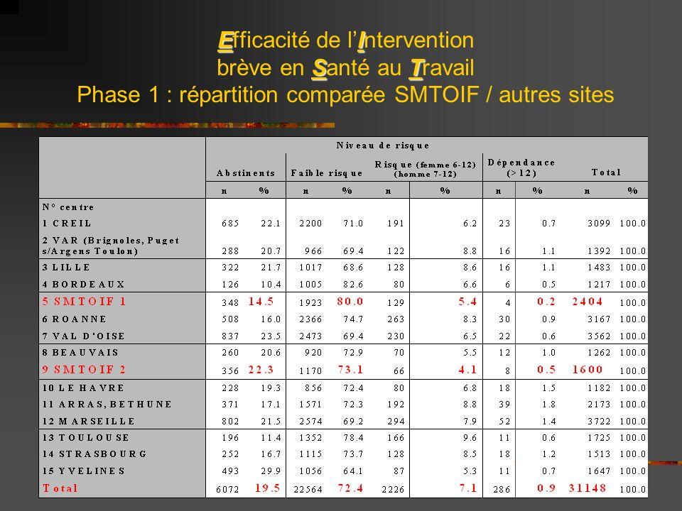 EI ST Efficacité de lIntervention brève en Santé au Travail Phase 1 : répartition comparée SMTOIF / autres sites
