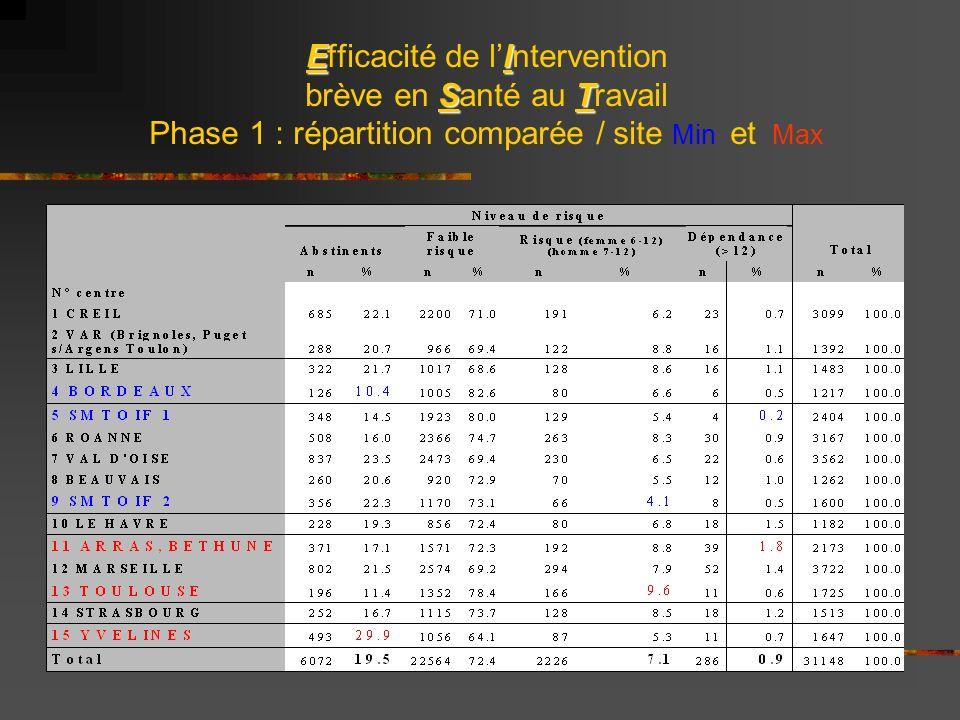 EI ST Efficacité de lIntervention brève en Santé au Travail Phase 1 : répartition comparée / site Min et Max