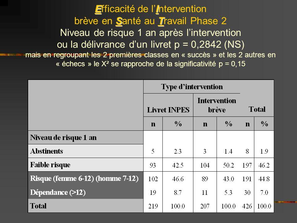 EI ST Efficacité de lIntervention brève en Santé au Travail Phase 2 Niveau de risque 1 an après lintervention ou la délivrance dun livret p = 0,2842 (NS) mais en regroupant les 2 premières classes en « succès » et les 2 autres en « échecs » le X² se rapproche de la significativité p = 0,15