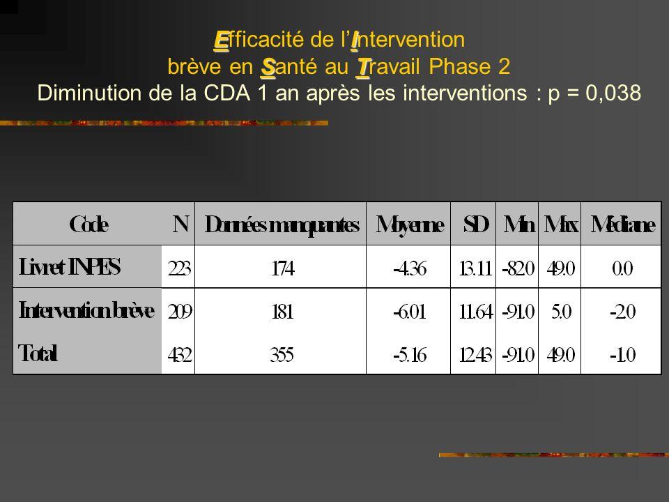EI ST Efficacité de lIntervention brève en Santé au Travail Phase 2 Diminution de la CDA 1 an après les interventions : p = 0,038