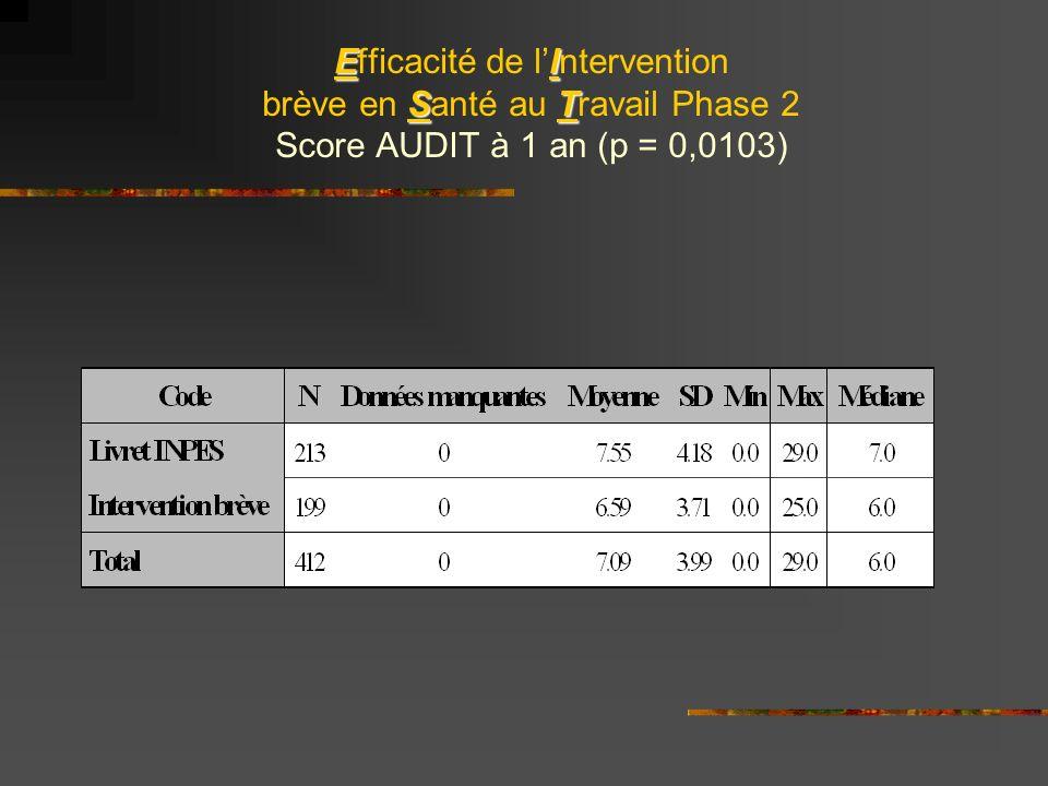 EI ST Efficacité de lIntervention brève en Santé au Travail Phase 2 Score AUDIT à 1 an (p = 0,0103)