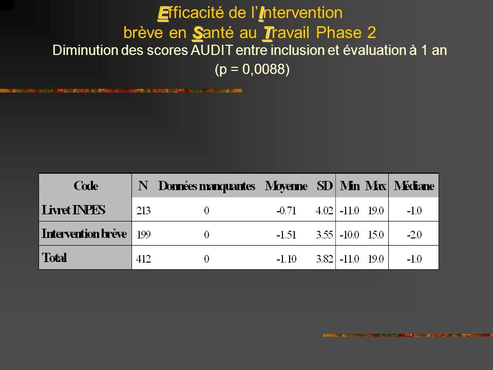 EI ST Efficacité de lIntervention brève en Santé au Travail Phase 2 Diminution des scores AUDIT entre inclusion et évaluation à 1 an (p = 0,0088)