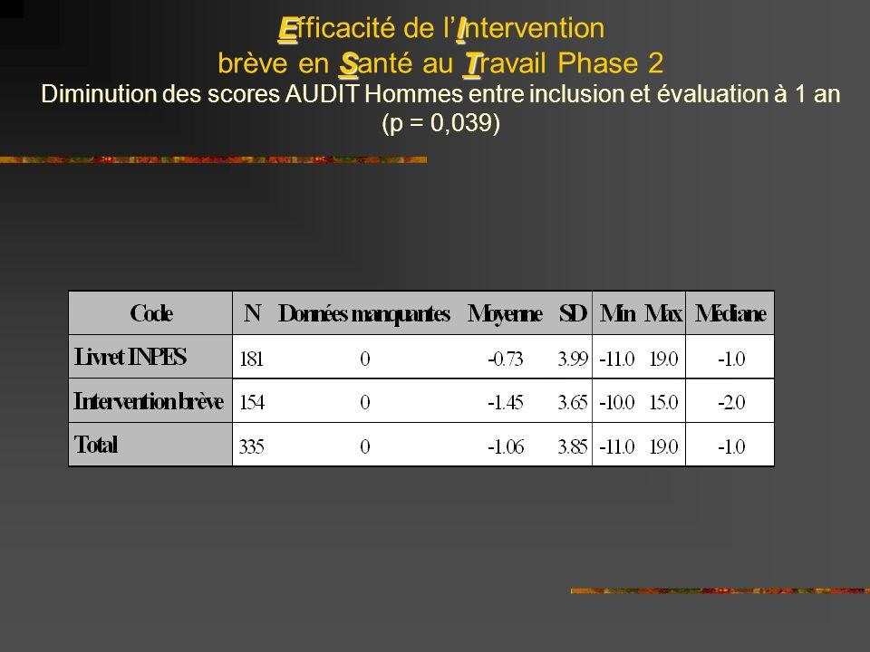 EI ST Efficacité de lIntervention brève en Santé au Travail Phase 2 Diminution des scores AUDIT Hommes entre inclusion et évaluation à 1 an (p = 0,039)