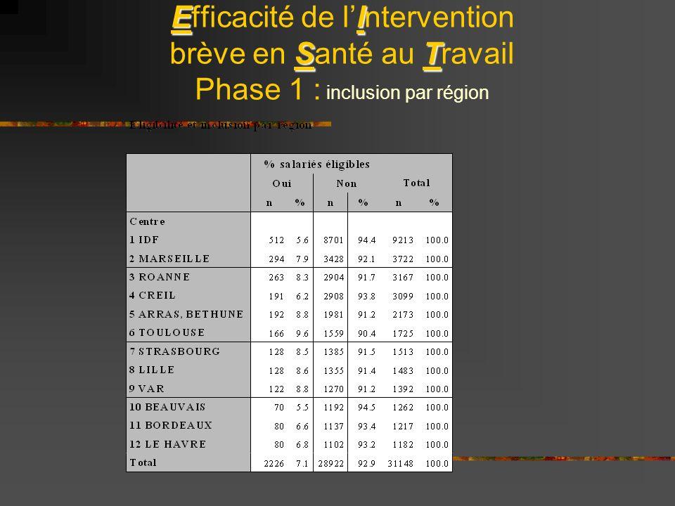 EI ST Efficacité de lIntervention brève en Santé au Travail Phase 1 : inclusion par région