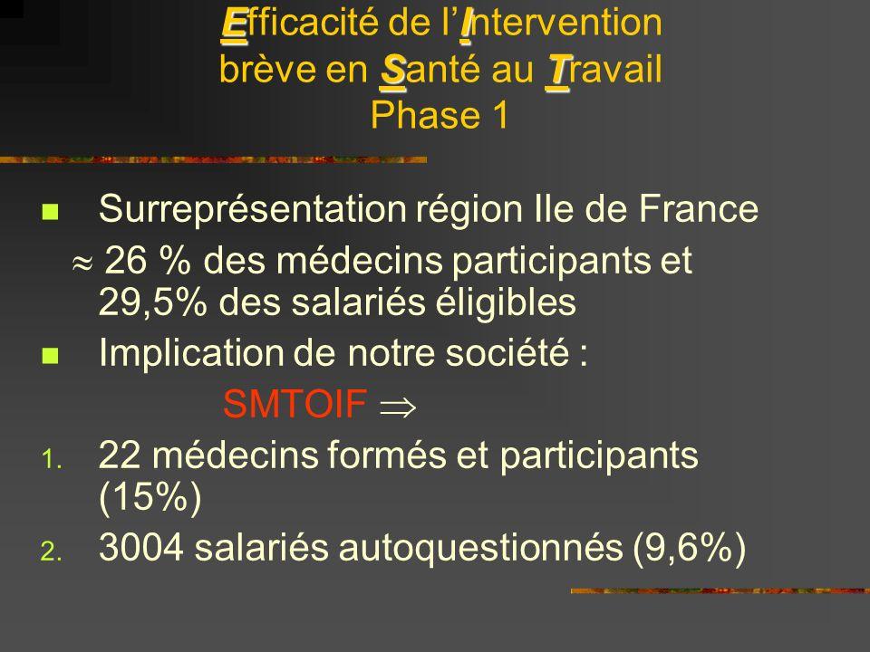 EI ST Efficacité de lIntervention brève en Santé au Travail Phase 1 Surreprésentation région Ile de France 26 % des médecins participants et 29,5% des salariés éligibles Implication de notre société : SMTOIF 1.