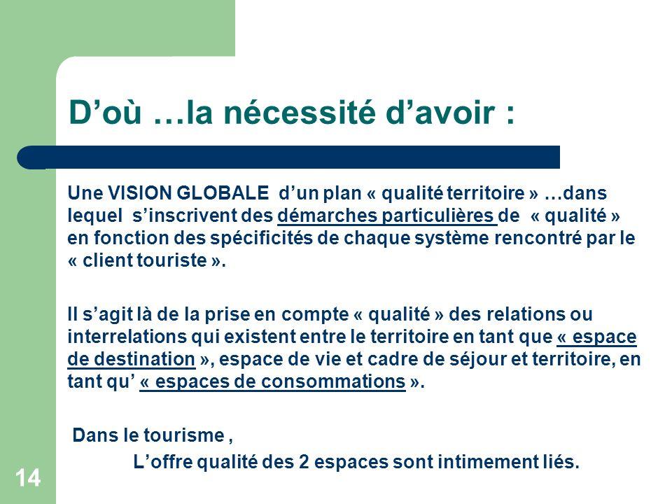 14 Doù …la nécessité davoir : Une VISION GLOBALE dun plan « qualité territoire » …dans lequel sinscrivent des démarches particulières de « qualité » en fonction des spécificités de chaque système rencontré par le « client touriste ».