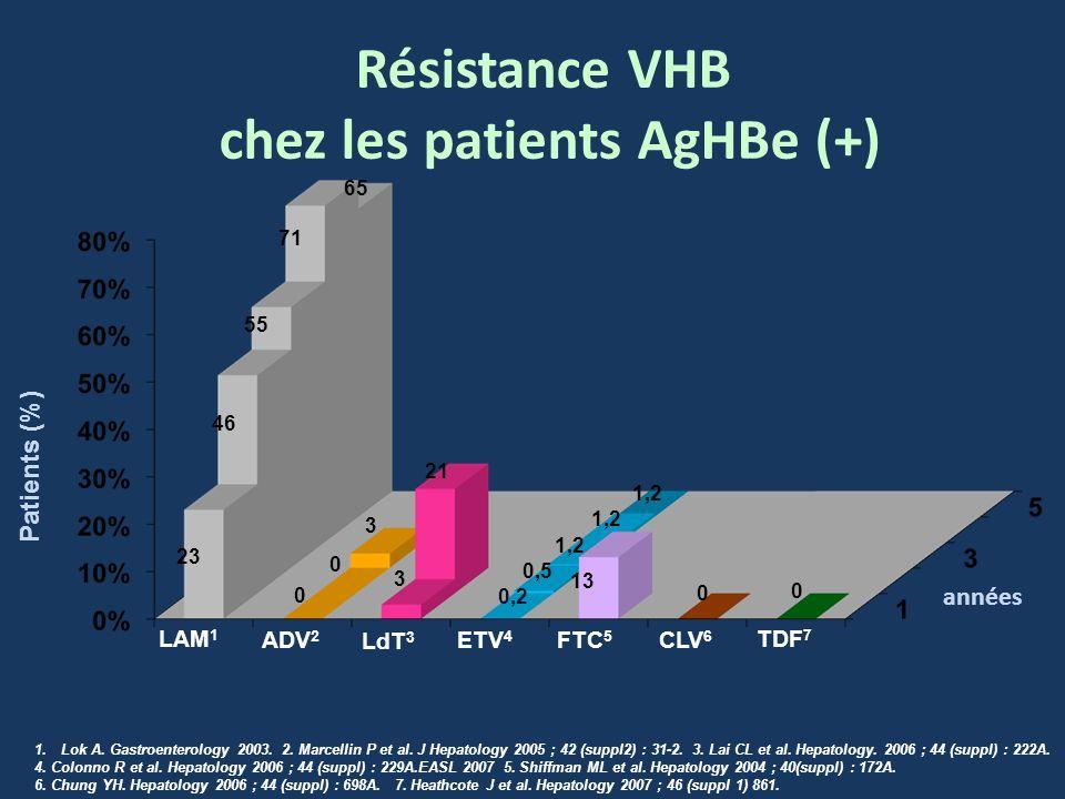 Résistance VHB chez les patients AgHBe (+) 1.Lok A. Gastroenterology 2003. 2. Marcellin P et al. J Hepatology 2005 ; 42 (suppl2) : 31-2. 3. Lai CL et